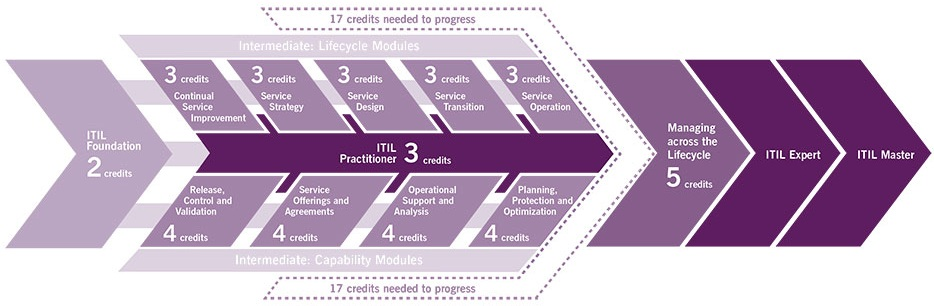 credits formation itil