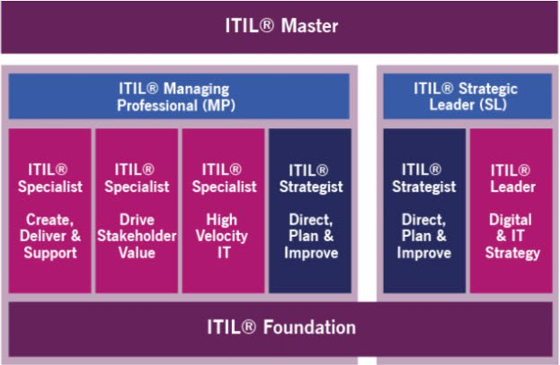 credits formation itil 4